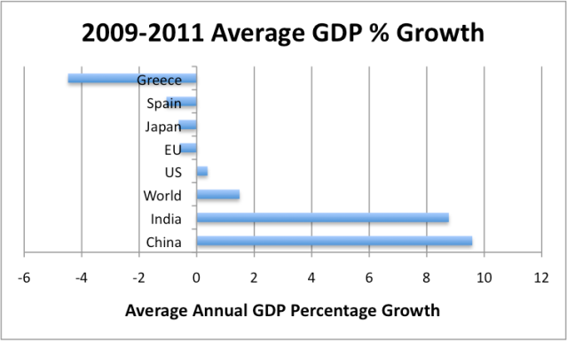 Figure 3. 2009-2011 Average Real GDP % Growth, Based on USDA International Macroeconomic Data Sets. World GDP reflects 2005$ weighting.