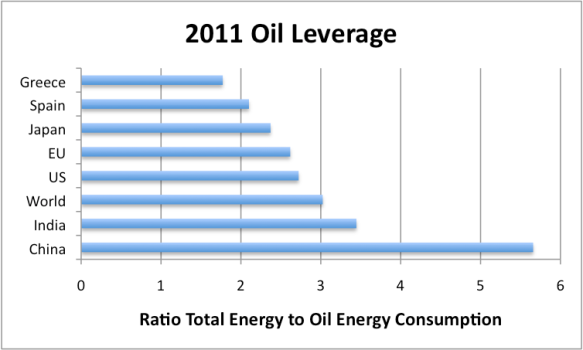 Figure 2. Ratio of total energy consumed to oil (including biofuels) consumed, based on BP's 2012 Statistical Review of World Energy.