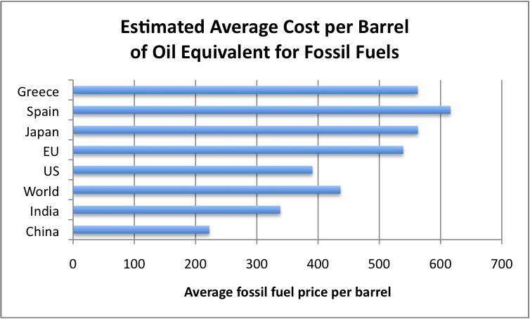 Average Crude Oil Spot Price Historical Data