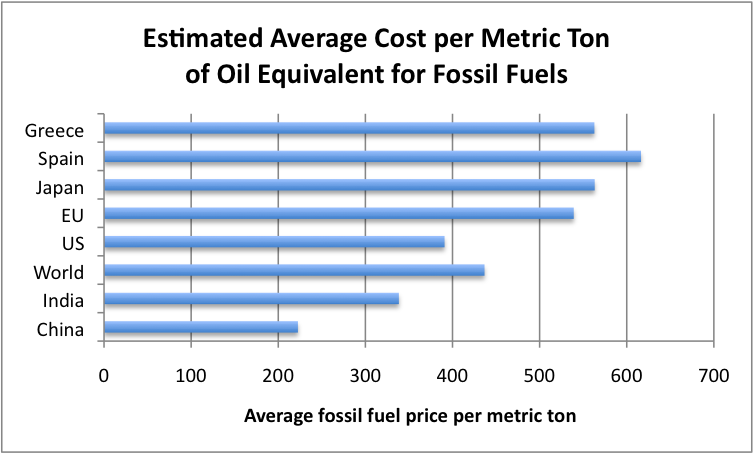 The Average Cost Of Natural Gas