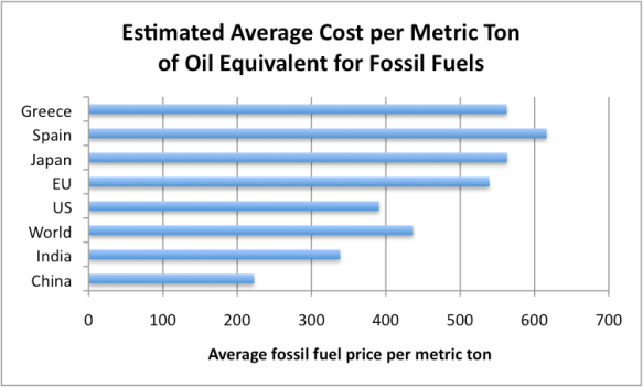 Figure 5. Rough estimate of average cost per metric ton of oil equivalent for the various countries and groups shown, based on distribution of fuels used, from BP Statistical Review of World Energy, and prices from Figure 4.