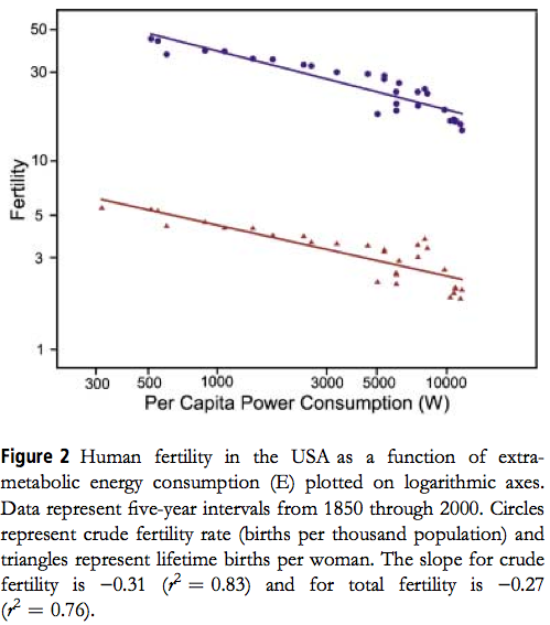 US fertility vs per capita power consumption