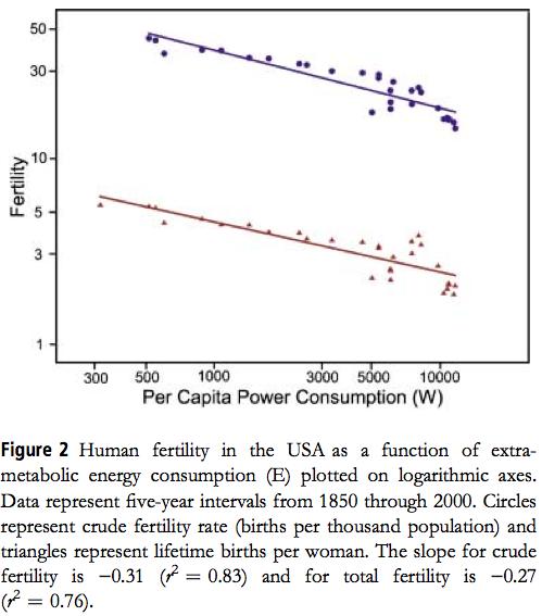 US fertility vs per capita power consumption