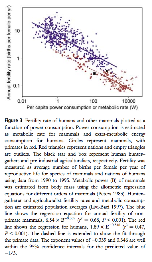 Mammal fertility vs per capita power consumption