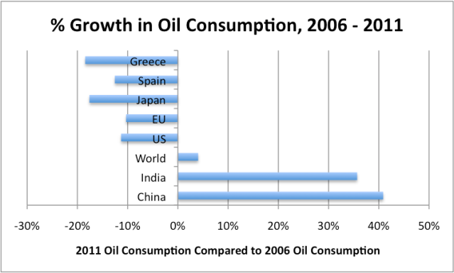 Figure 6. Percentage growth in oil consumption between 2006 and 2011, based on BP's 2012 Statistical Review of World Energy.