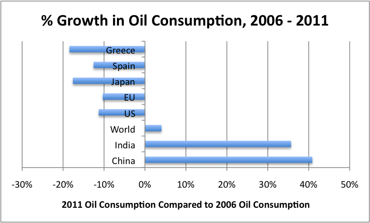 Figure 4. Percentage growth in oil consumption between 2006 and 2011, based on BP's 2012 Statistical Review of World Energy.