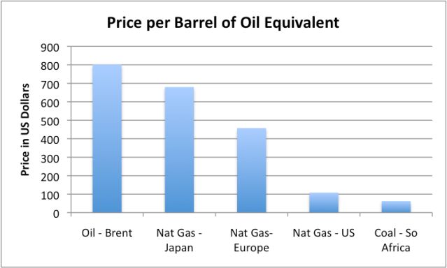 Figure 4. Price per barrel of oil equivalent, based on World Bank data.