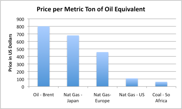 Natural Gas Price Basis