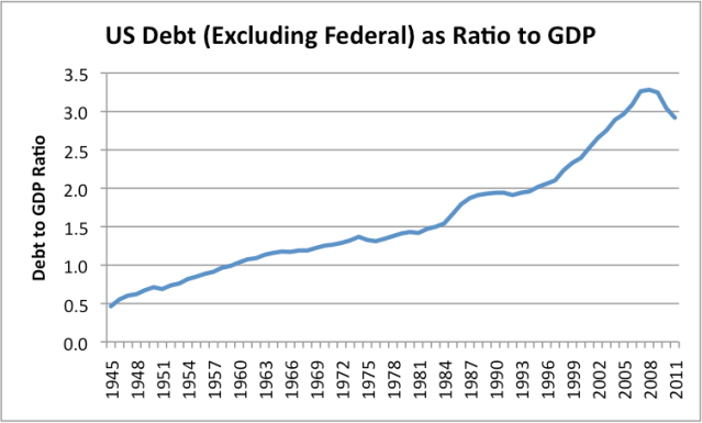 Figure 4. US Debt excluding Federal Debt as Ratio to GDP, based on Z1 Debt data of the Federal Reserve and GDP from the US Bureau of Economic Analysis.