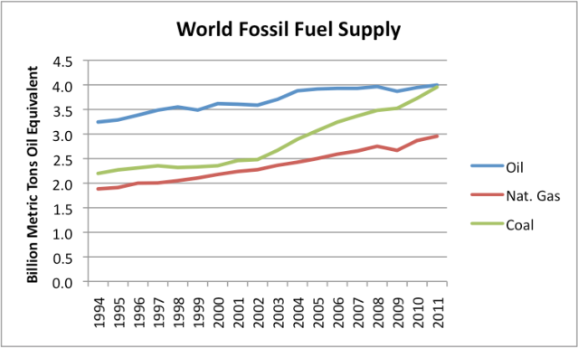 Figure 1. World fossil fuel supply based on world production data from BP's 2012 Statistical Review of World Energy.