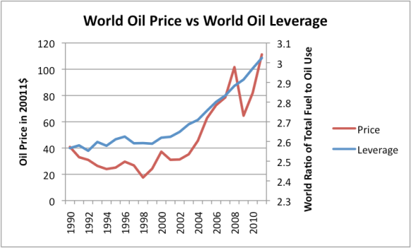 Figure 7. World oil price (Brent) in 2011$ from BP's 2012 Statistical Review of World Energy and Leverage based on ratio of total fuel consumption to oil consumption from the same report.