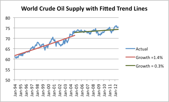 Figure 1. World Crude and Condensate production since 1994, with fitted trend lines, based on US Energy Information Administration data.