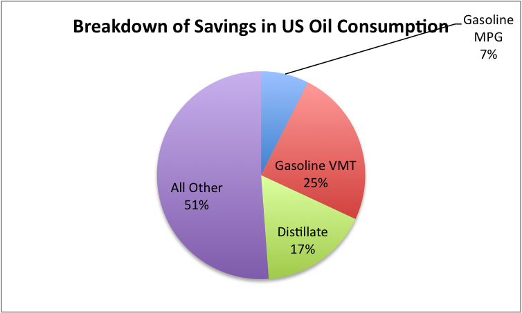 Why is US Oil Consumption Lower? Better Gasoline Mileage ...