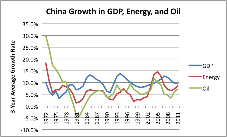 study on relationship of energy consumption and economic growth in china
