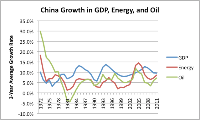 Figure 5. China's growth in energy use, oil use, and GDP (three year averages). Oil and energy use based on BP's 2012 Statistical Review of World Energy. GDP growth based on USDA Economic Research data.