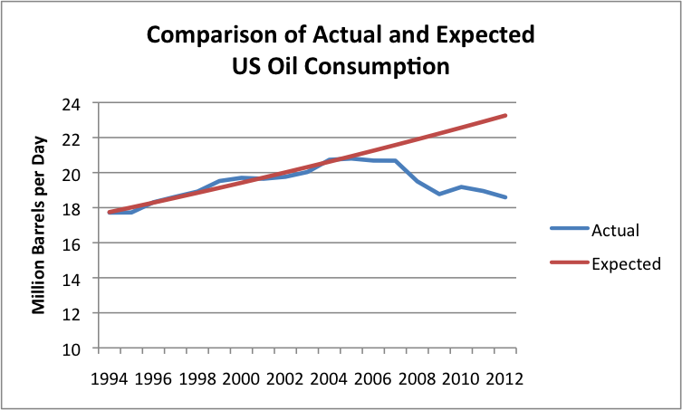 Why Is Us Oil Consumption Lower Better Gasoline Mileage Our Finite World