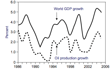 Figure. 1. Graph by Robert Hirsch showing the close relationship between oil production increases and world GDP increases in the period between 1986 and 2005 [19].