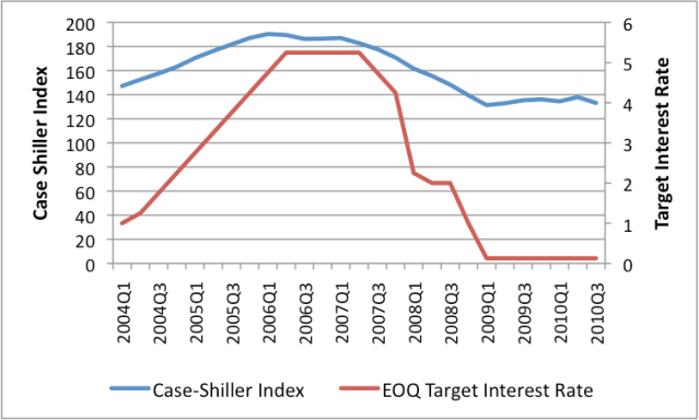 Figure 10. Case-Shiller Seasonally Adjusted Home Price Index and Federal Reserve end of quarter target interest rates.  Home Price Index  Source: S&P/Case-Shiller Home Price Index. [Internet] Standard & Poor's. [Accessed 2011 Jan 18] Available from: http://www.standardandpoors.com/indices/sp-case-shiller-home-price-indices/en/us/?indexId=spusa-cashpidff--p-us---- Source: Federal Reserve intended federal funds rate. [Internet] Accessed 2011 Jan 18] Available from: http://www.federalreserve.gov/monetarypolicy/openmarket.htm