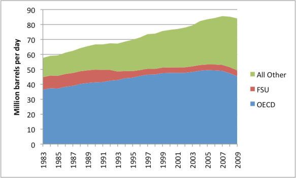 """Figure 3. The distribution of oil consumption has changed greatly in recent years. """"All Other"""" countries are consuming more, while OECD is consuming less. Source: BP Statistical Review of World Energy 2010. [Accessed 2010 Jun 9] Available from: http://www.bp.com/productlanding.do?categoryId=6929&contentId=7044622"""