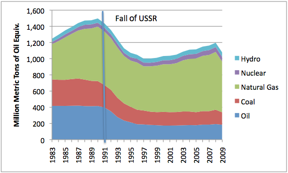 Figure 5. FSU energy consumption shows growing use of natural gas. Source: BP Statistical Review of World Energy 2010. [Accessed 2010 Jun 9] Available from: http://www.bp.com/productlanding.do?categoryId=6929&contentId=7044622