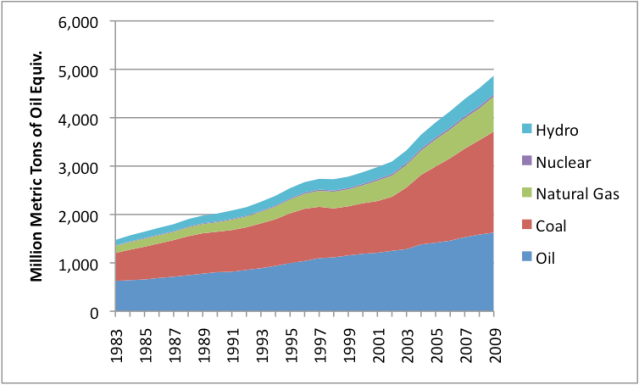 "Figure 6. ""All Other"" countries show a rapid rise in fuel use, driven largely by growth in coal use. Source: BP Statistical Review of World Energy 2010. [Accessed 2010 Jun 9] Available from: http://www.bp.com/productlanding.do?categoryId=6929&contentId=7044622"