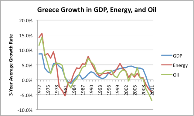 Figure 4. Greece's growth in energy use, oil use, and GDP (three year averages). Oil and energy use based on BP's 2012 Statistical Review of World Energy. GDP growth based on USDA Economic Research data.
