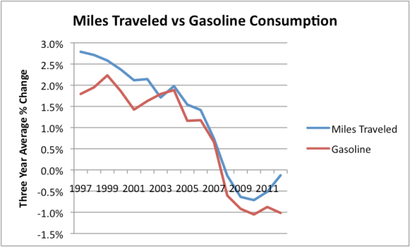 Figure 5. Three year average changes in vehicle miles traveled (based on DOT data) vs changes in gasoline consumption (based on EIA data).