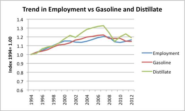 Figure 9. Trend in number of US Jobs versus US gasoline and diesel consumption, based on EIA data.