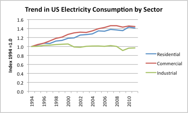 Figure 8. Trend in electricity use since 1994 by sector, based on EIA data.