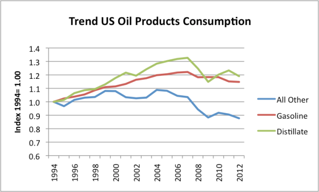 Figure 7. Trend in United States Oil Products Consumption since 1994, based on EIA data.