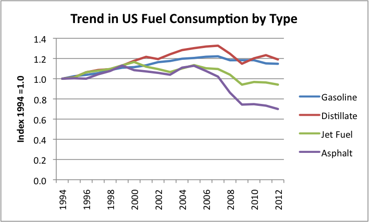 fuel consumption database for all Full fuel-cycle comparison of forklift propulsion systems energy systems division about argonne national laboratory finally, we obtained data on the energy consumption of various types of forklifts, as well as.