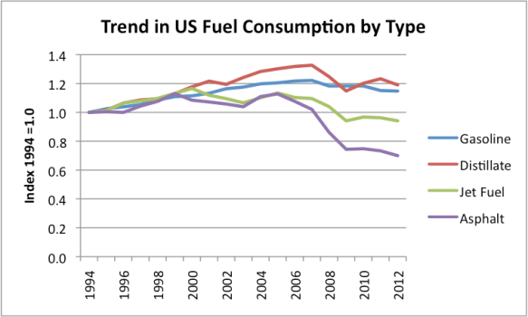 Figure 2. Trends in US Fuel Consumption by Type, with 1994 = 1.0, based on EIA data.