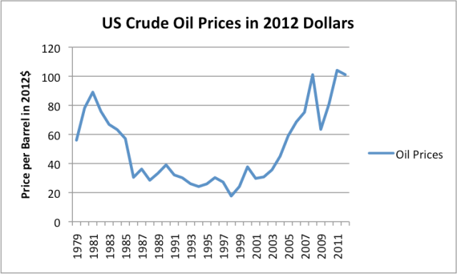 Figure 2. US crude oil prices  (based on average prices paid by US refiners for all grades of oil based on EIA data) converted to 2012$ using CPI-Urban data from the US Bureau of Labor Statistics.