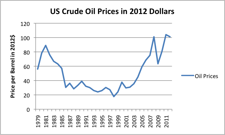 Figure 1. US crude oil prices  (based on average prices paid by US refiners for all grades of oil based on EIA data) converted to 2012$ using CPI-Urban data from the US Bureau of Labor Statistics.