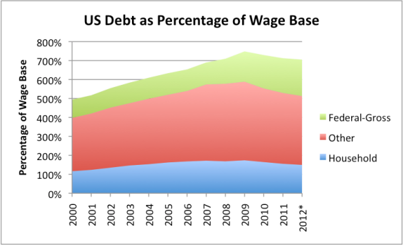Figure 8. US Debt as a Percentage of the Wage Base, where the Wage Base is as defined in Figure 2, and Federal Debt is from Treasury Direct, and other types of debt are from the Federal Reserve Z.1 report.