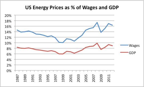 US Energy Prices as % of Wages and as of GDP. Ratio  to GDP provided by EIA Short Term Economic Outlook - Figure 27, converted to Wage Base by author, using same wages as described for Figure 3.