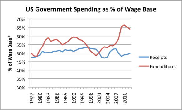 Figure 7. US Government Spending (all levels) as percentage of Wage Base, as defined in Figure 2, above.