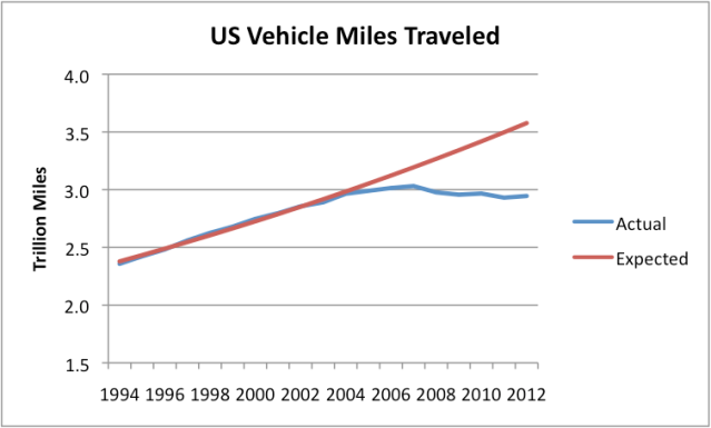 Figure 4. US vehicle miles traveled, actual (based on Department of Transportation data) and expected based on prior trend.