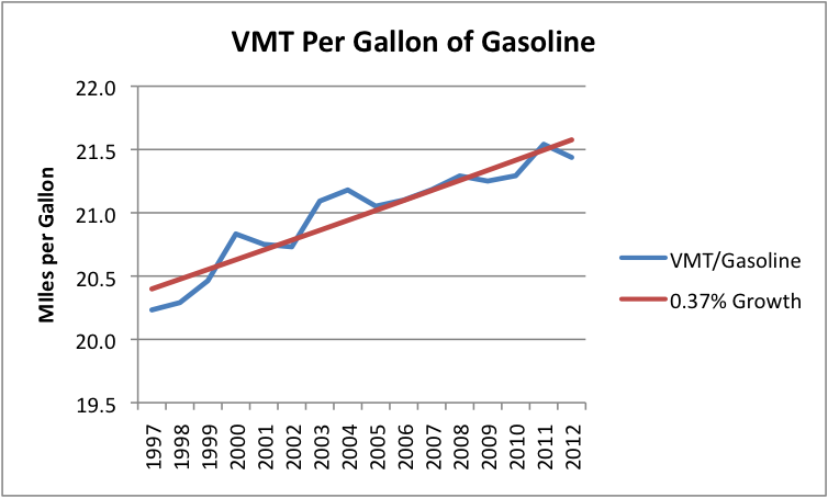 How Much Mpg Can You Gain By Lightening Your Car