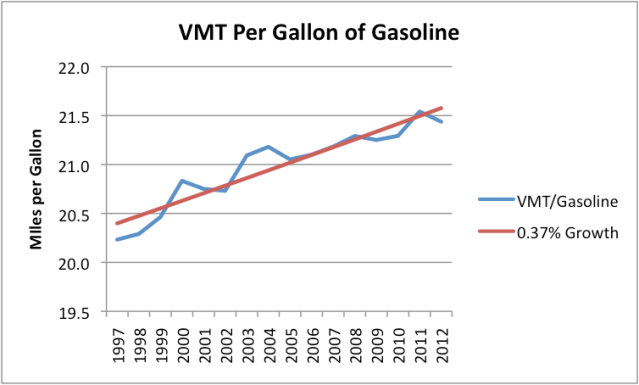 Figure 6. Vehicles miles traveled per gallon of gasoline based on DOT data, with trend line fitted by author.
