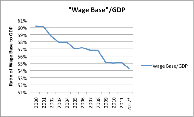 "Figure 7. Wage Base (defined as sum of ""Wage and Salary Disbursements"" plus ""Employer Contributions for Social Insurance"" plus ""Proprietors' Income"" from Table 2.1. Personal Income and its Distribution)  as Percentage of GDP, based on US Bureau of Economic Analysis data. *2012 amounts estimated based on part-year data."