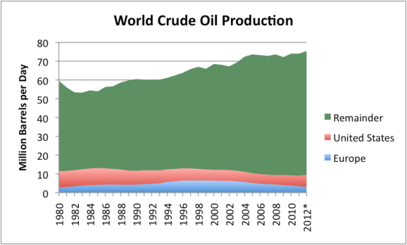 Figure 3. World crude oil production, based on EIA data. *2012 estimated based on partial year data.
