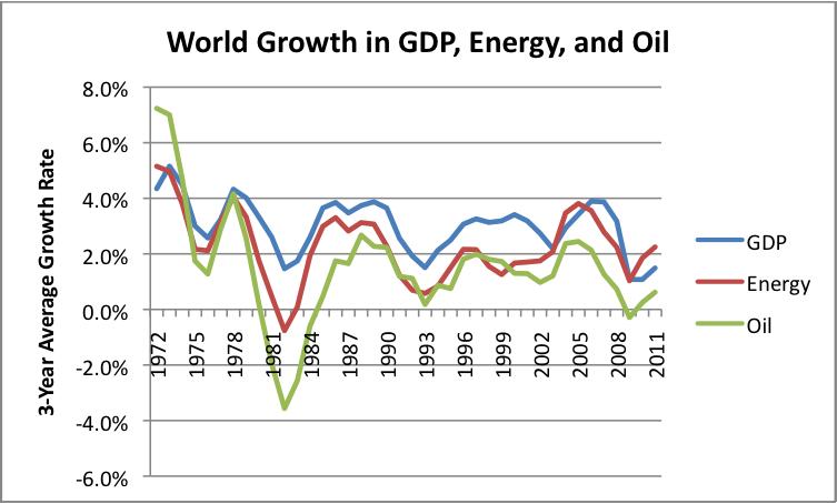 Macroeconomic Factor