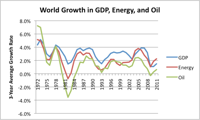 Figure 5. Growth in World GDP, energy consumption, and oil consumption. GDP growth is based on USDA International Macroeconomic Data. Oil prices consumption and energy consumption growth are based on BP's 2012 Statistical Review of World Energy.