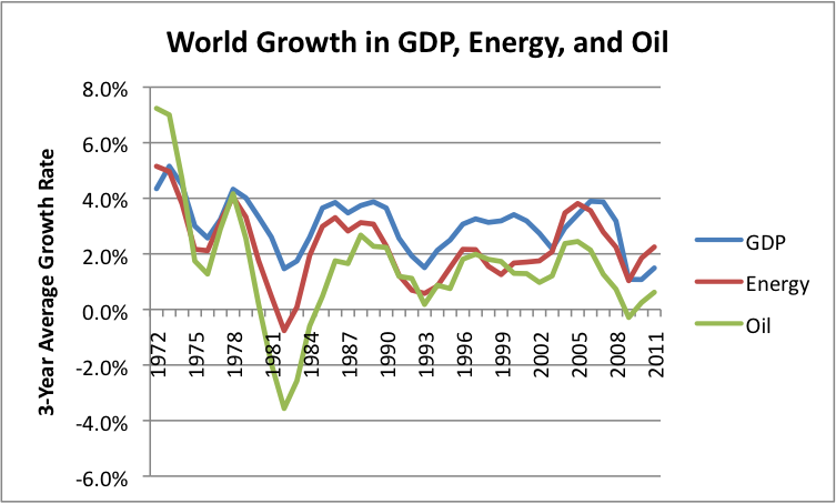 Figure 5. Growth in World GDP, energy consumption, and oil consumption. GDP growth is based on USDA International Macroeconomic Data. Oil consumption and energy consumption growth are based on BP's 2012 Statistical Review of World Energy.