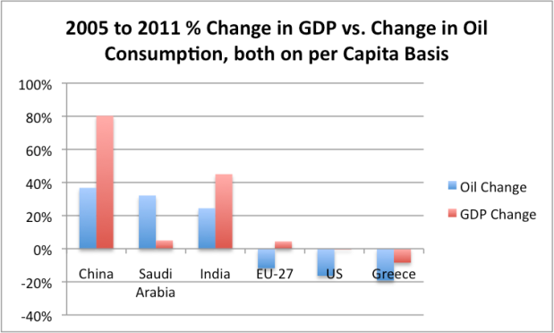 Figure 1. Comparison of 2005 to 2011 percent change in real GDP vs percent change in oil consumption, both on a per capita basis. (GDP per capita on a PPP basis from World bank, oil consumption from BP's 2012 Statistical Review of World Energy.