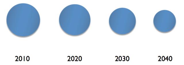 Figure 2. Author's image of declining economy.