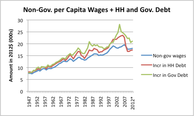 Figure 6. Amounts shown in Figure 5, plus change in government debt added to the sum of (wages plus increase in household debt). Non-Government debt from Federal Reserve Z1 report, adjusted to 2012 cost levels using CPI Urban. *2012 amounts estimated based on partial year values.