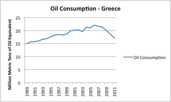 Figure 6. Oil consumption of Greece, Based on EIA data.