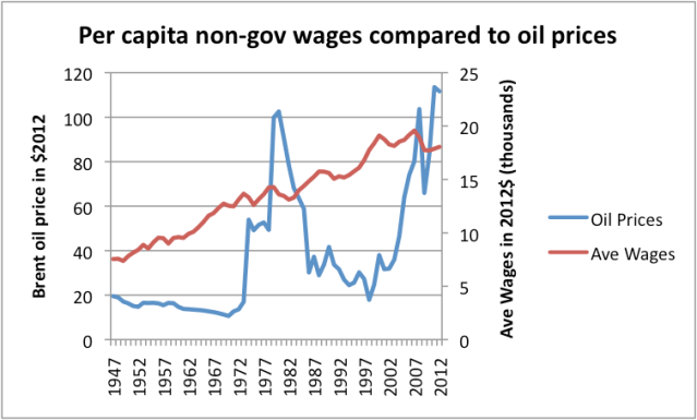 Figure 3. Per capita non-government wages, calculated by dividing non-government wages from the Bureau of Economic Analysis by the US population, and then bringing to 2012$ using CPI-Urban price index, together with historical oil prices in 2012$, based on BP 2012 Statistical Review of World Energy data, updated with 2012 IEA Brent oil price data.